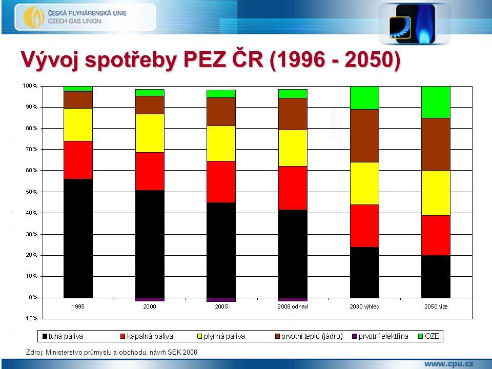 Vývoj spotřeby PEZ ČR (1996 - 2050)