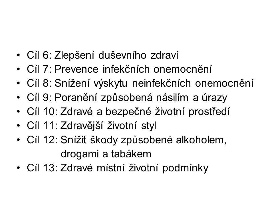 Cíl 6: Zlepšení duševního zdraví