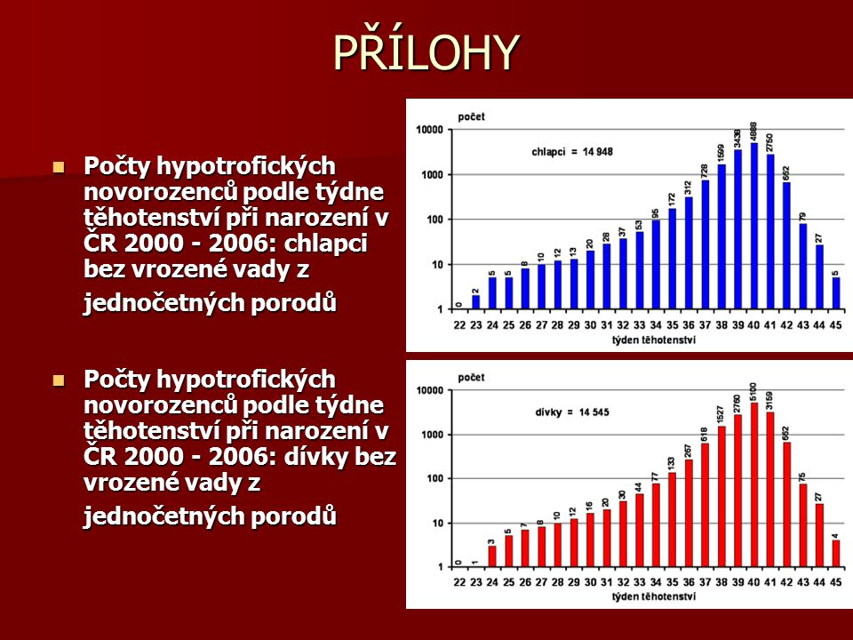 PŘÍLOHY Počty hypotrofických novorozenců podle týdne těhotenství při narození v ČR 2000 - 2006: chlapci bez vrozené vady z jednočetných porodů.