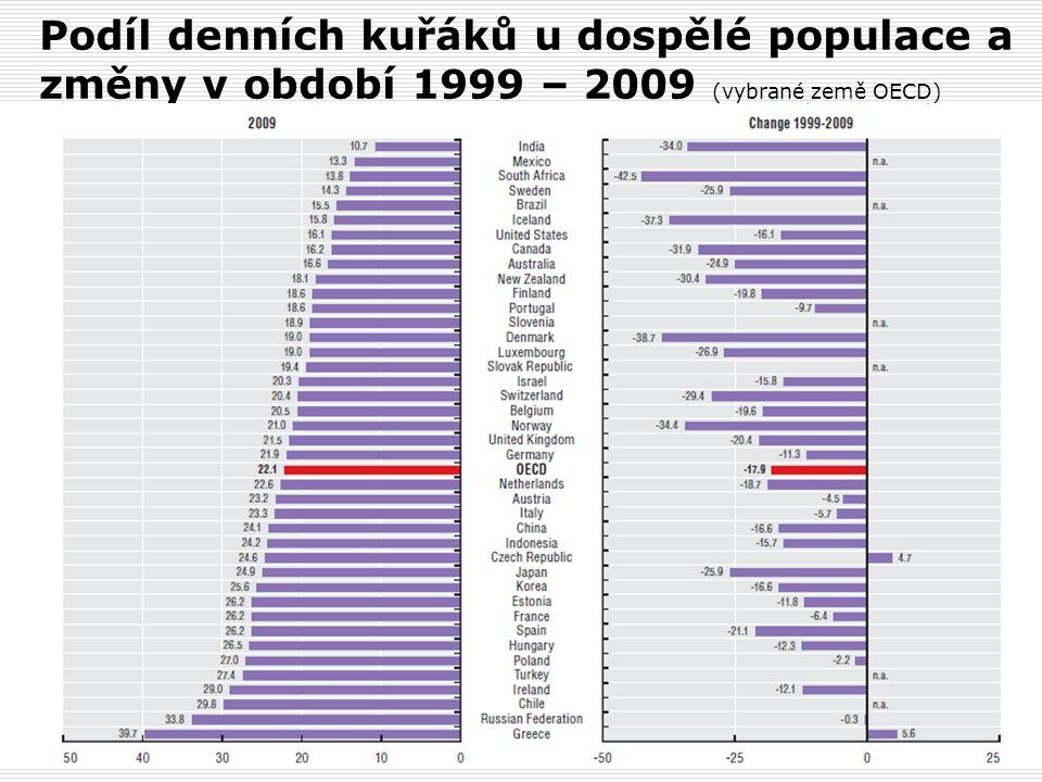 Podíl denních kuřáků u dospělé populace a změny v období 1999 – 2009 (vybrané země OECD)