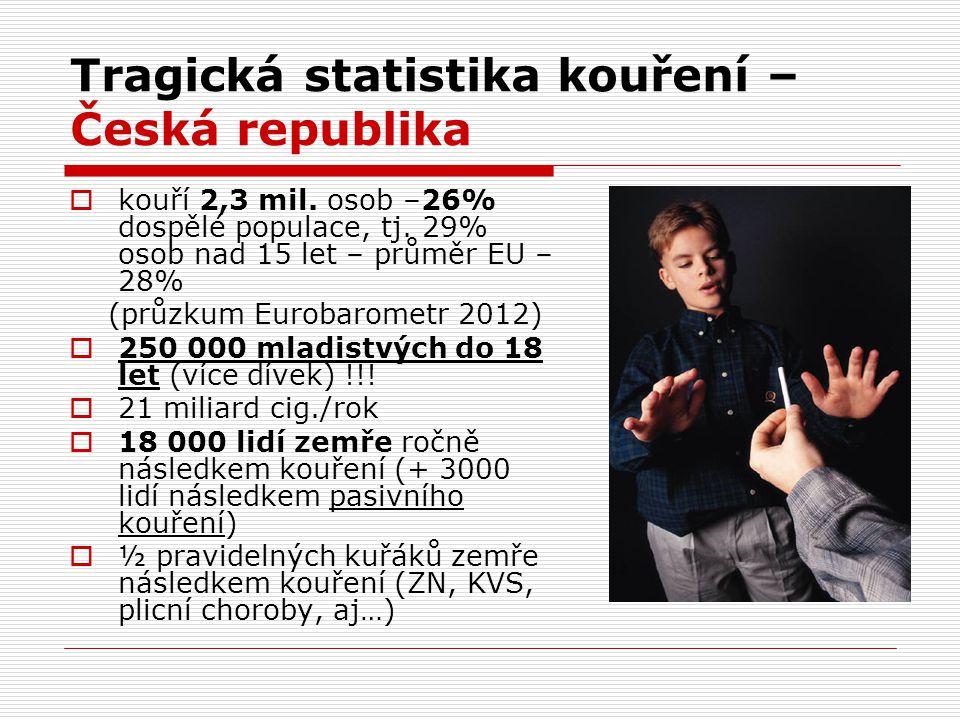 Tragická statistika kouření –Česká republika