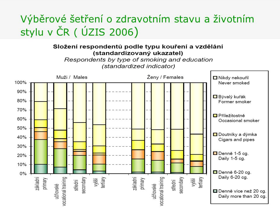 Výběrové šetření o zdravotním stavu a životním stylu v ČR ( ÚZIS 2006)