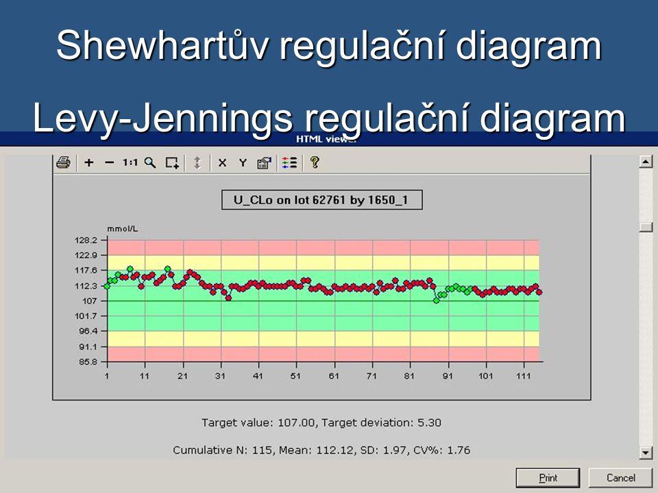 Shewhartův regulační diagram Levy-Jennings regulační diagram