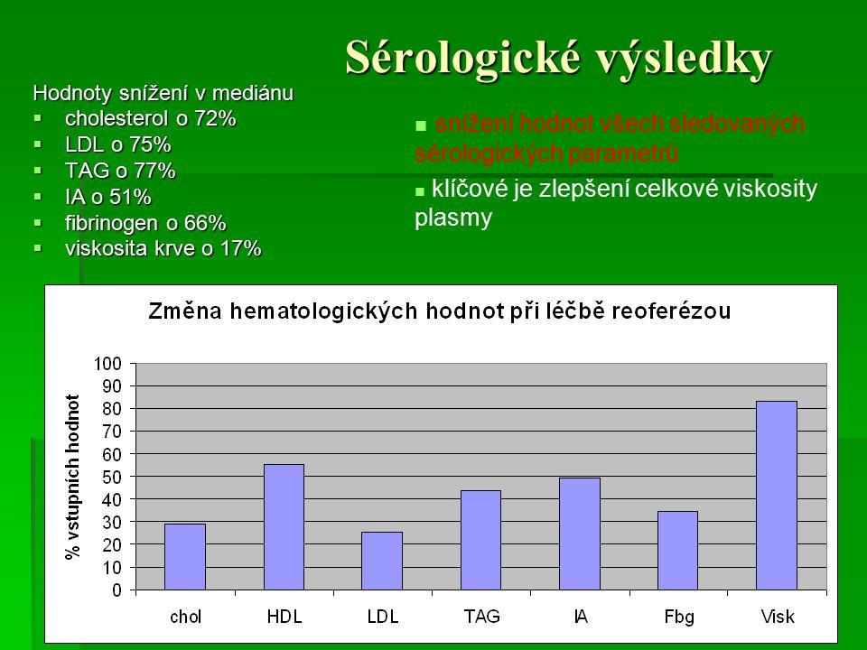 Sérologické výsledky Hodnoty snížení v mediánu. cholesterol o 72% LDL o 75% TAG o 77% IA o 51% fibrinogen o 66%