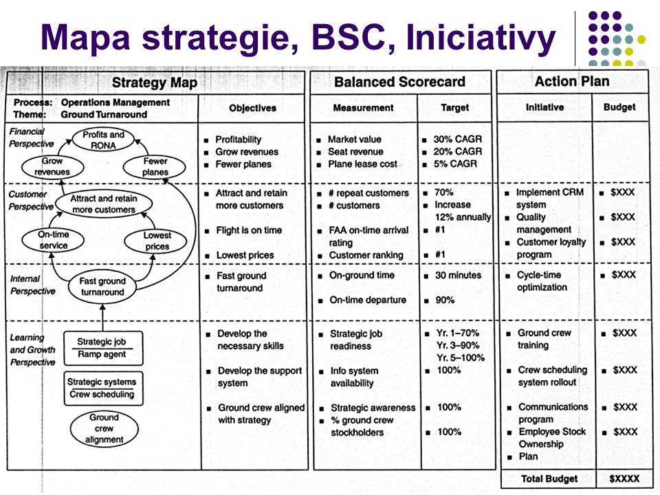 Mapa strategie, BSC, Iniciativy