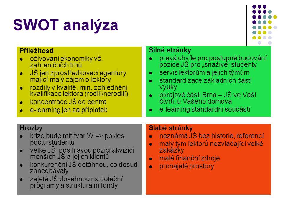 SWOT analýza Příležitosti oživování ekonomiky vč. zahraničních trhů