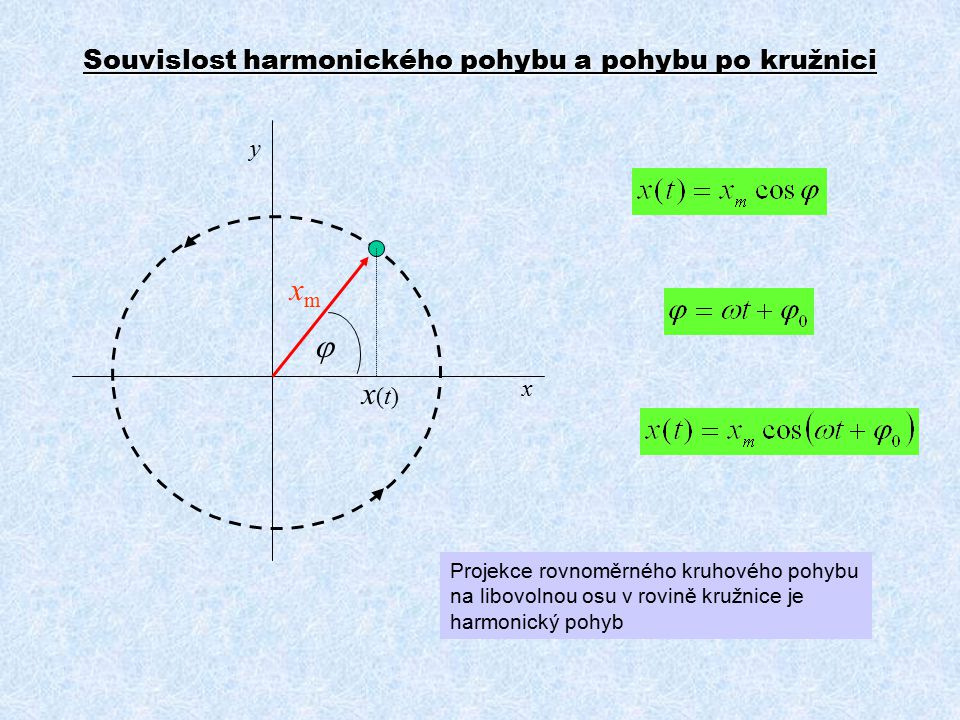 Souvislost harmonického pohybu a pohybu po kružnici