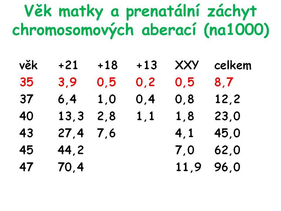 Věk matky a prenatální záchyt chromosomových aberací (na1000)