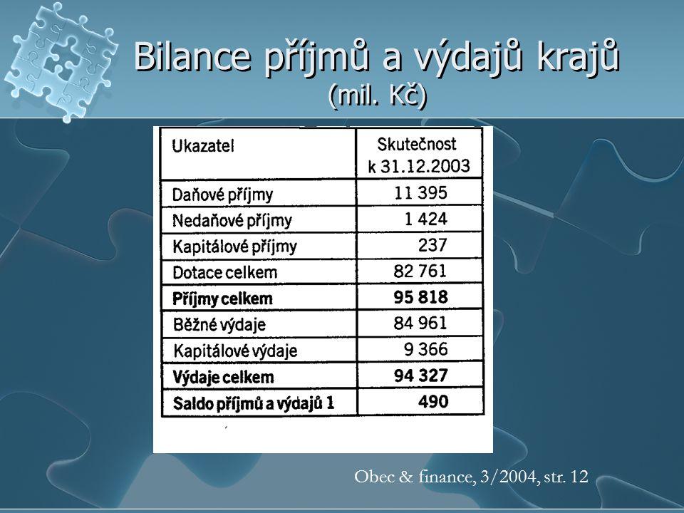 Bilance příjmů a výdajů krajů (mil. Kč)