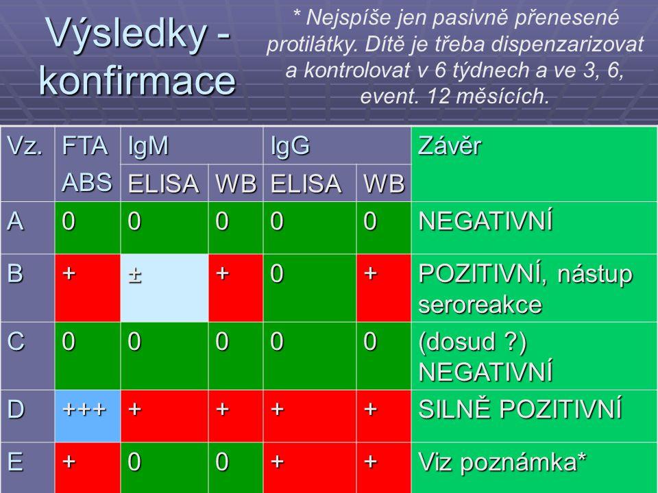 Výsledky - konfirmace Vz. FTA ABS IgM IgG Závěr ELISA WB A NEGATIVNÍ B