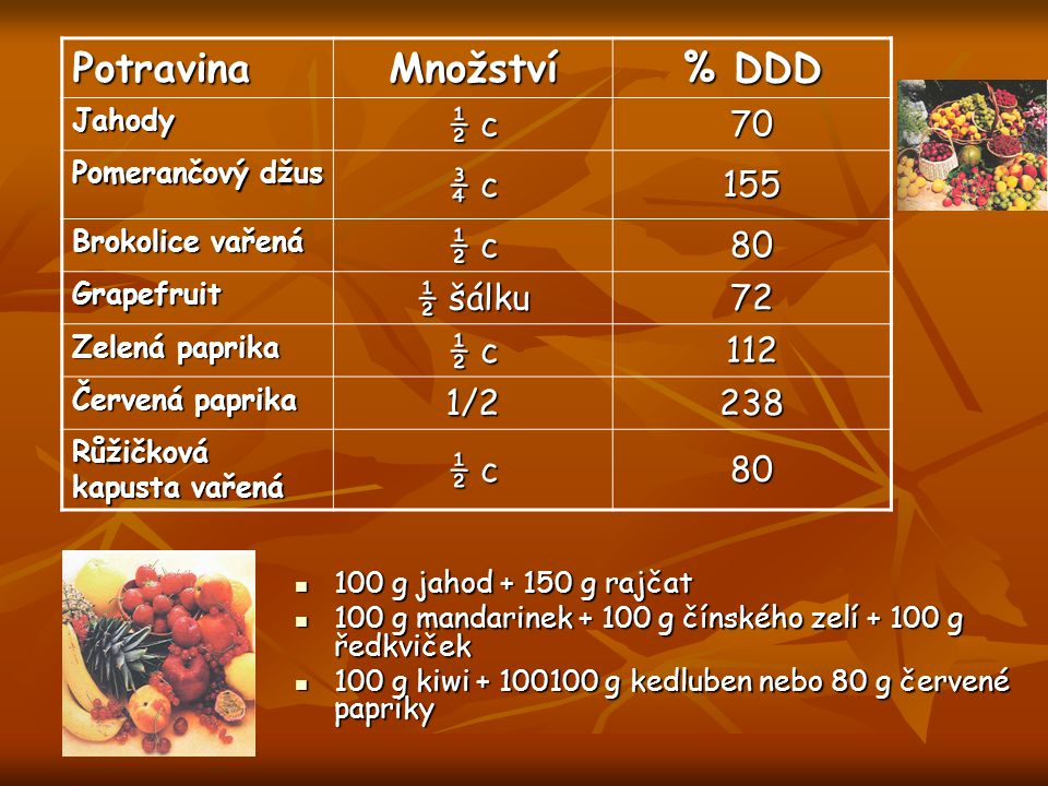 Potravina Množství % DDD ½ c 70 ¾ c 155 80 ½ šálku 72 112 1/2 238