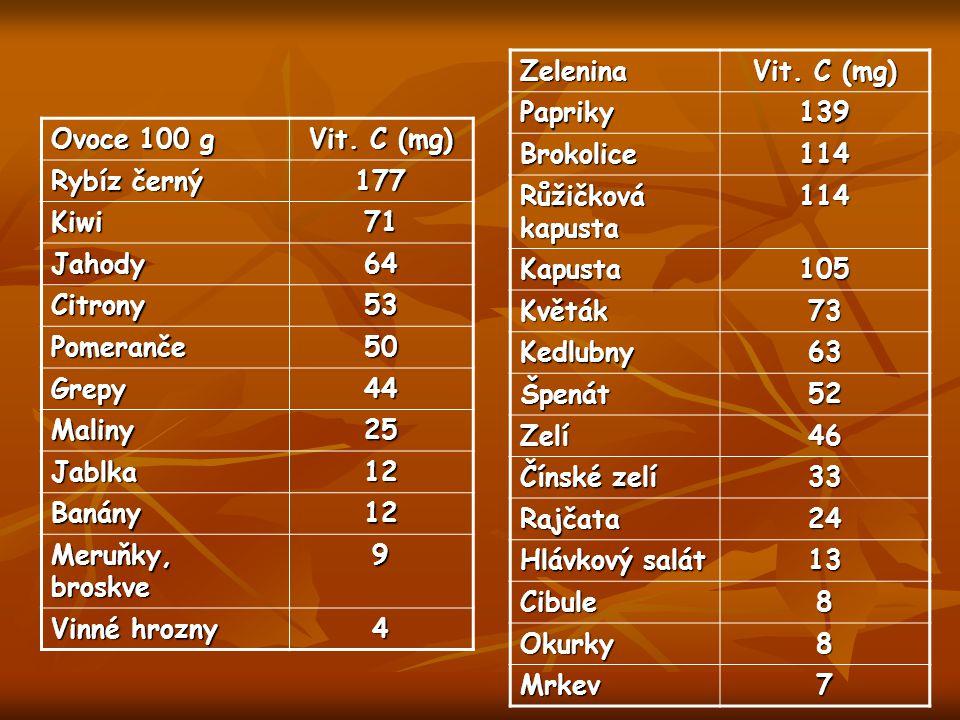 Zelenina Vit. C (mg) Papriky. 139. Brokolice. 114. Růžičková kapusta. Kapusta. 105. Květák.