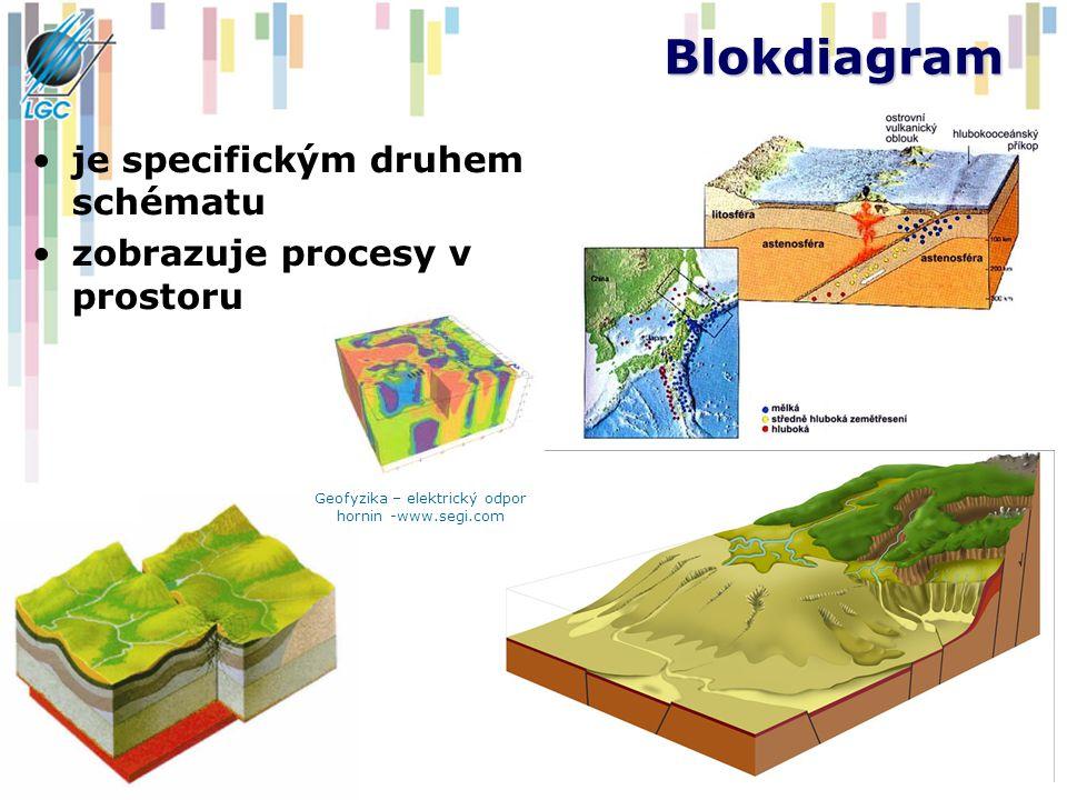 Geofyzika – elektrický odpor hornin -www.segi.com