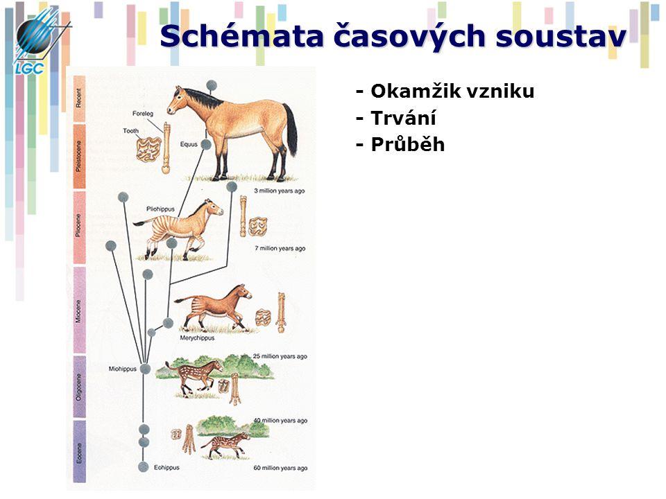 Schémata časových soustav