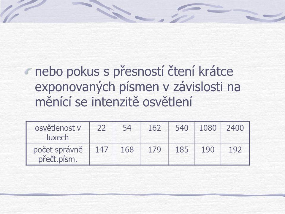 počet správně přečt.písm.