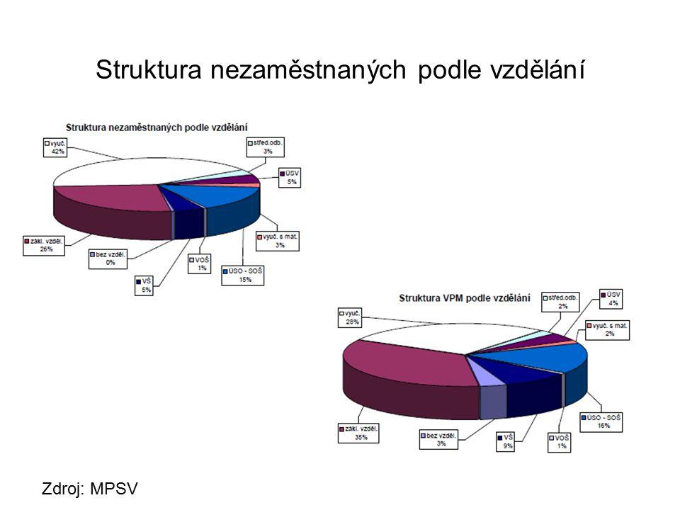 Struktura nezaměstnaných podle vzdělání