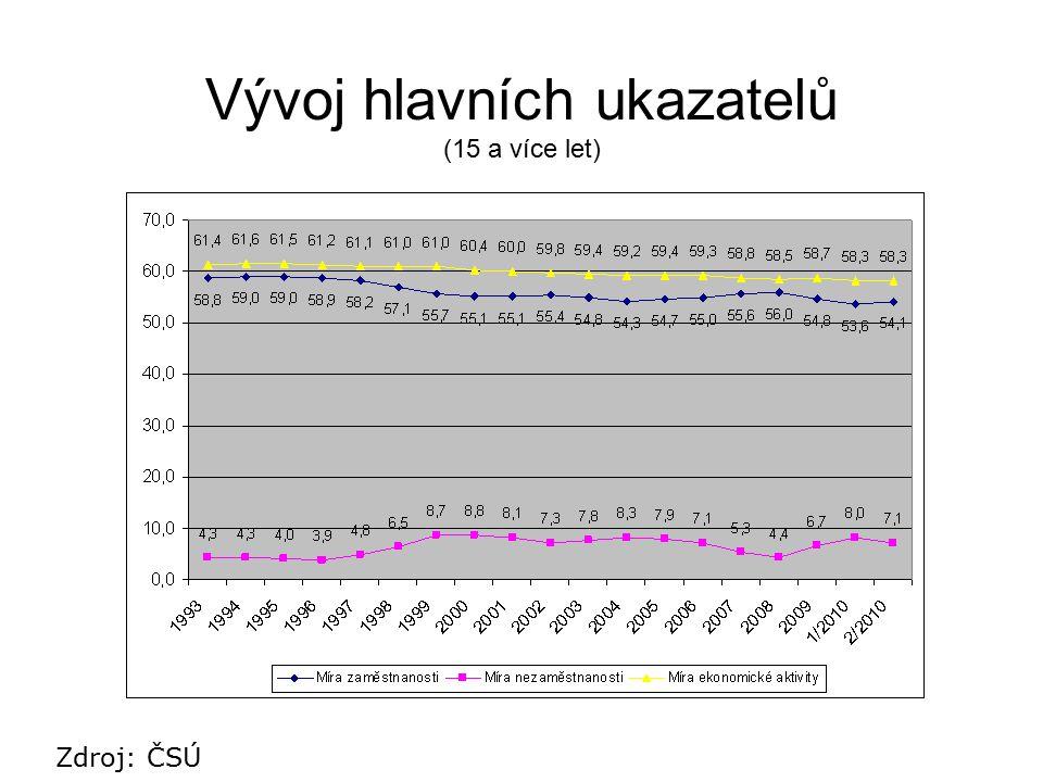 Vývoj hlavních ukazatelů (15 a více let)
