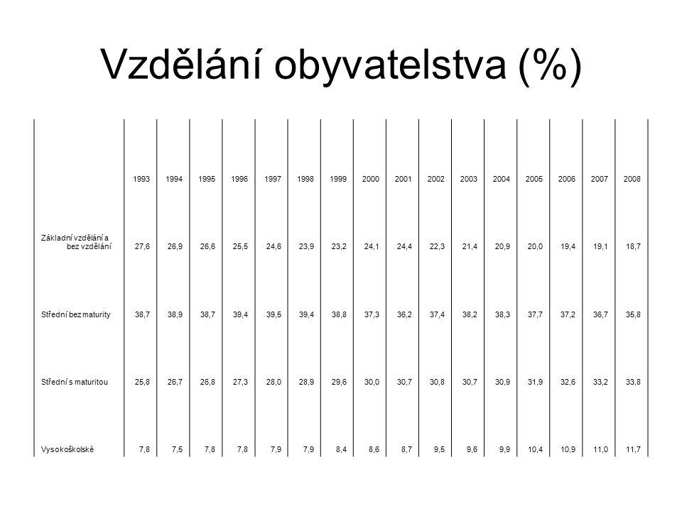 Vzdělání obyvatelstva (%)