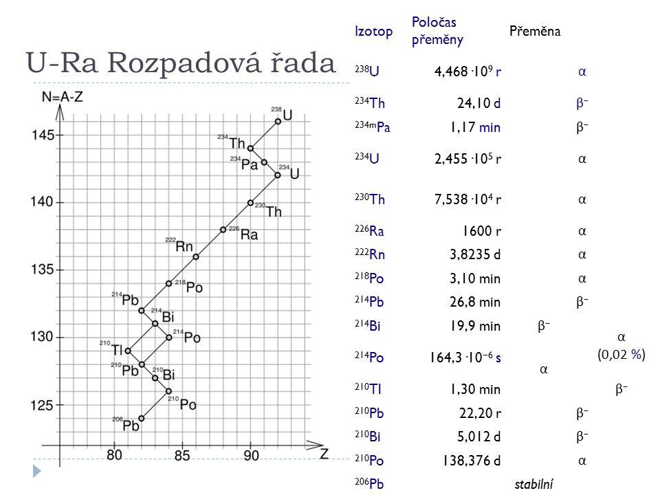U-Ra Rozpadová řada Izotop Poločas přeměny Přeměna 238U 4,468·109 r α