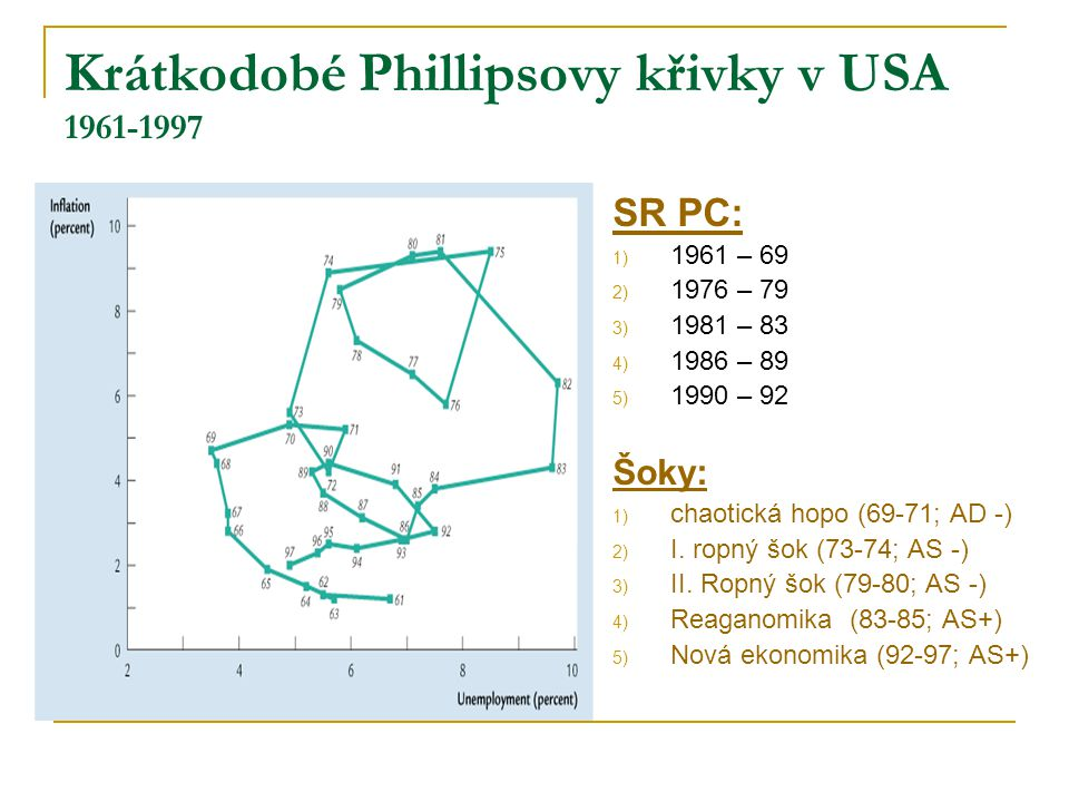 Krátkodobé Phillipsovy křivky v USA 1961-1997