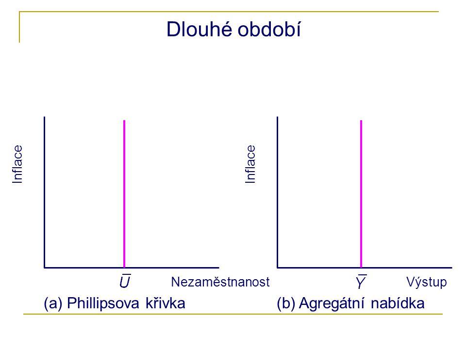 Dlouhé období (a) Phillipsova křivka (b) Agregátní nabídka Inflace