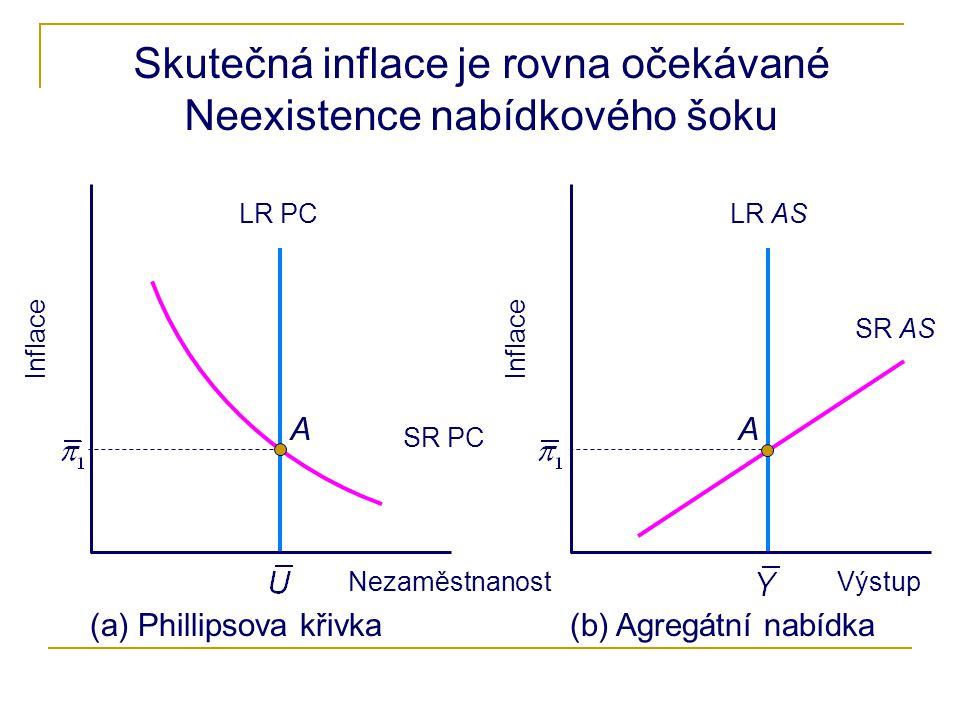 Skutečná inflace je rovna očekávané Neexistence nabídkového šoku