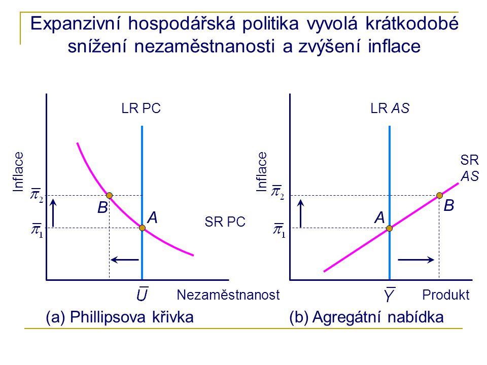 Expanzivní hospodářská politika vyvolá krátkodobé snížení nezaměstnanosti a zvýšení inflace
