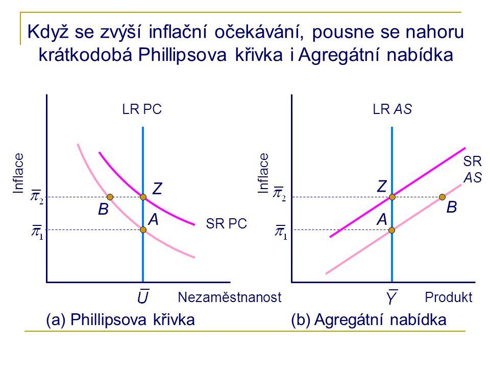 Když se zvýší inflační očekávání, pousne se nahoru krátkodobá Phillipsova křivka i Agregátní nabídka