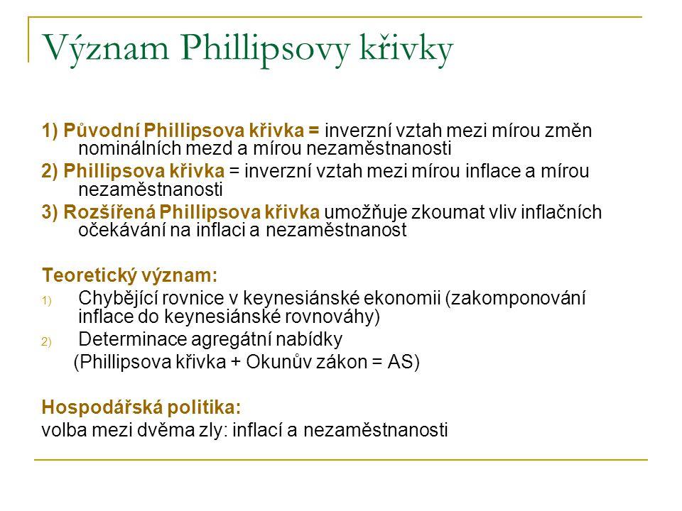 Význam Phillipsovy křivky