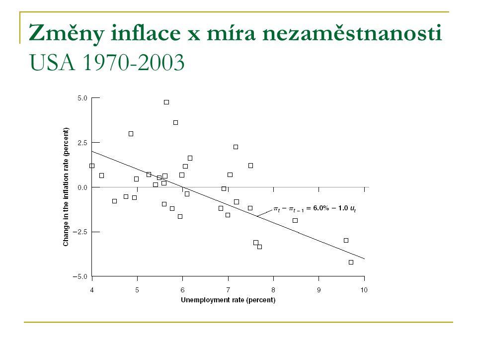 Změny inflace x míra nezaměstnanosti USA 1970-2003