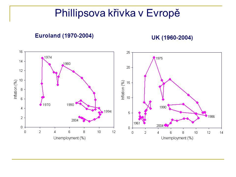 Phillipsova křivka v Evropě