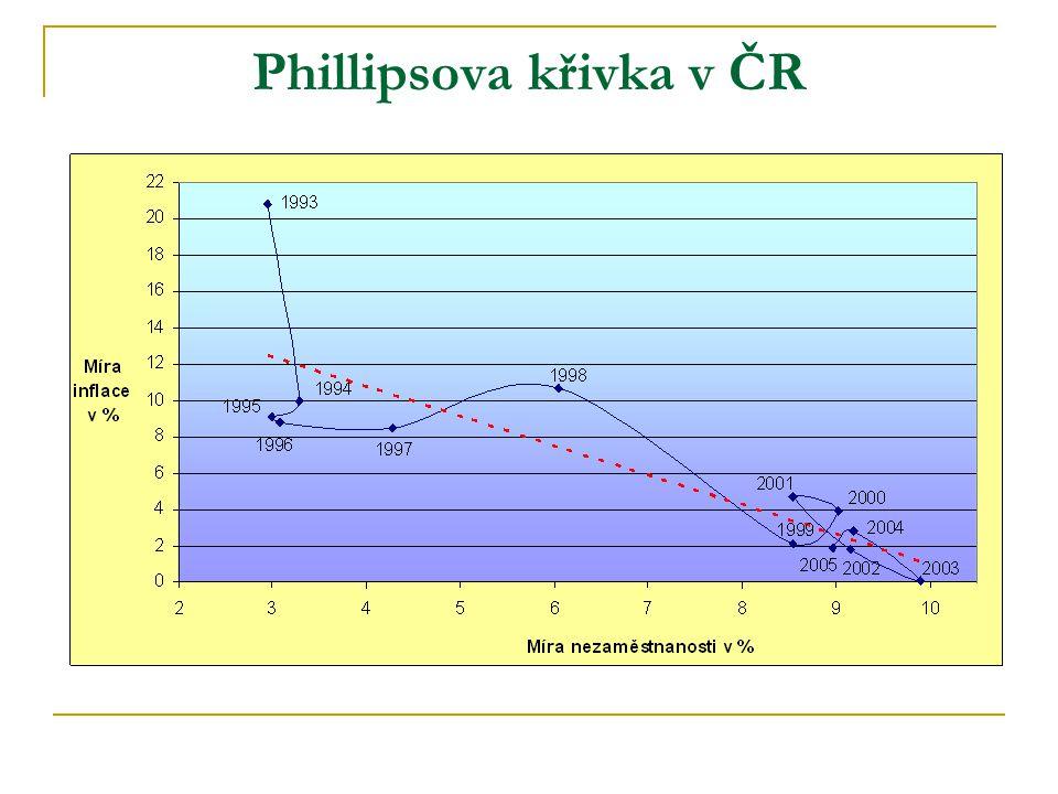 Phillipsova křivka v ČR