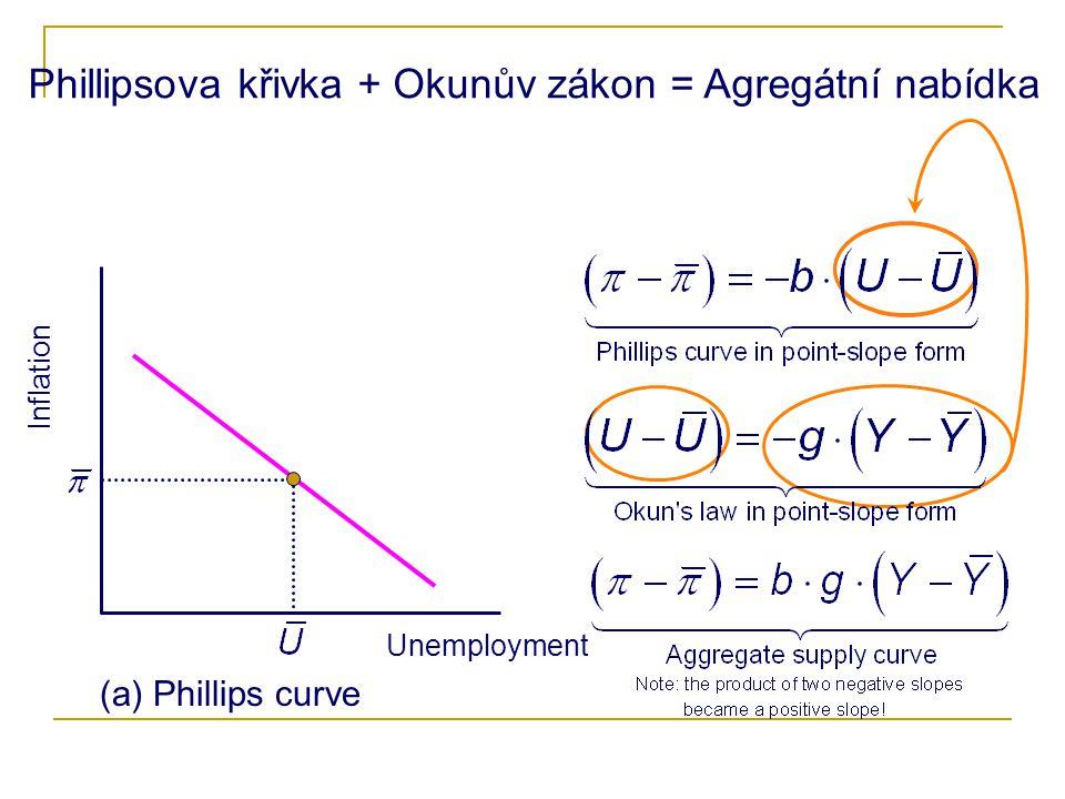 Phillipsova křivka + Okunův zákon = Agregátní nabídka
