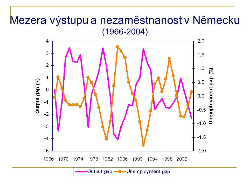 Mezera výstupu a nezaměstnanost v Německu (1966-2004)