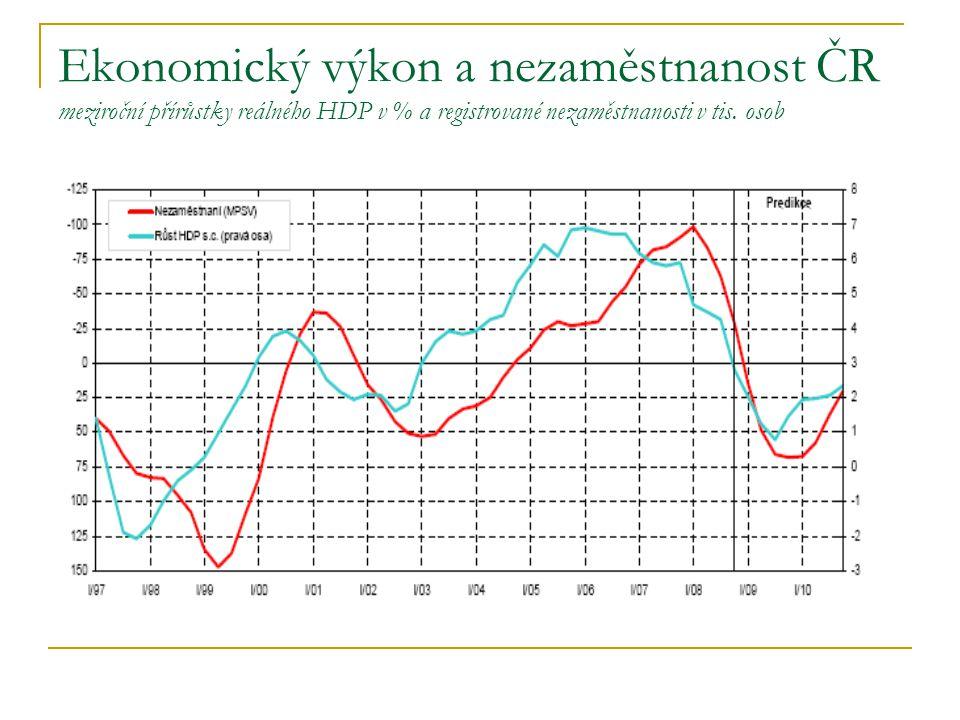 Ekonomický výkon a nezaměstnanost ČR meziroční přírůstky reálného HDP v % a registrované nezaměstnanosti v tis.