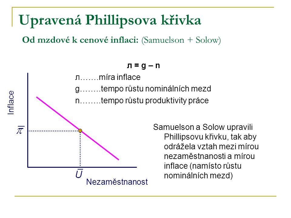Upravená Phillipsova křivka Od mzdové k cenové inflaci: (Samuelson + Solow)