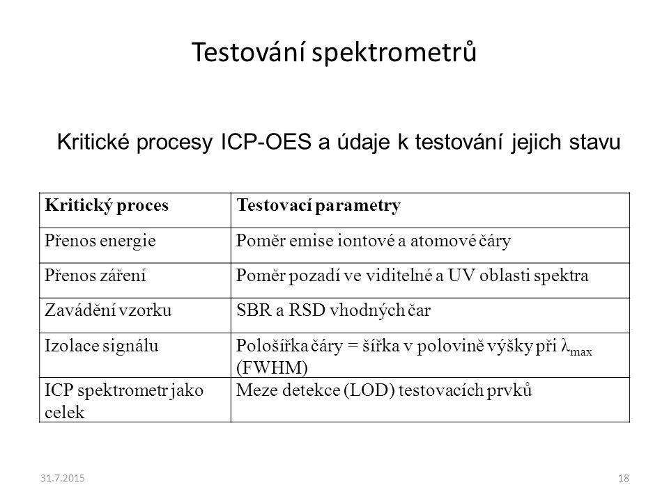 Testování spektrometrů