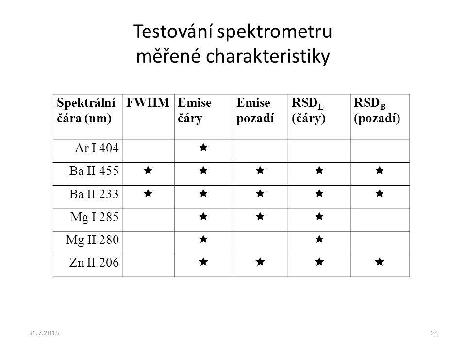 Testování spektrometru měřené charakteristiky
