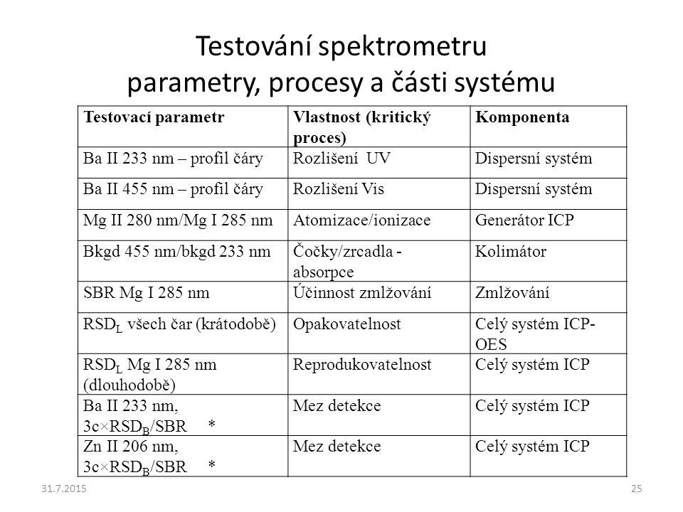 Testování spektrometru parametry, procesy a části systému