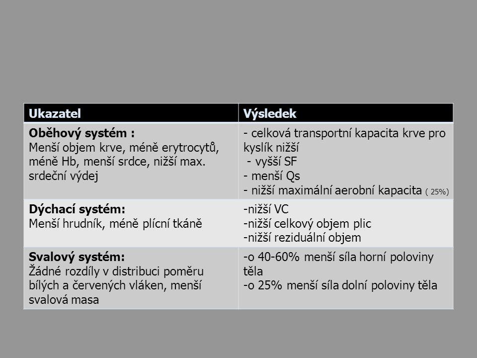Ukazatel Výsledek. Oběhový systém : Menší objem krve, méně erytrocytů, méně Hb, menší srdce, nižší max. srdeční výdej.