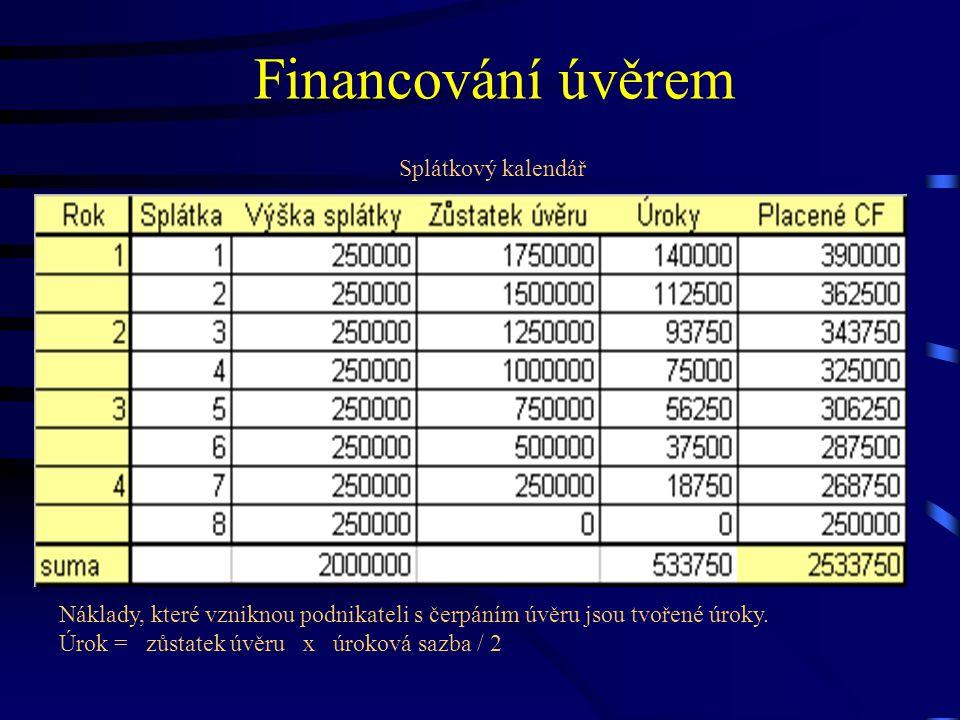 Financování úvěrem Splátkový kalendář