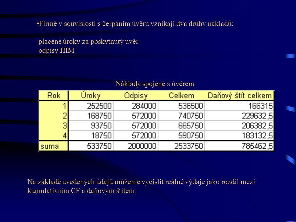 Náklady spojené s úvěrem