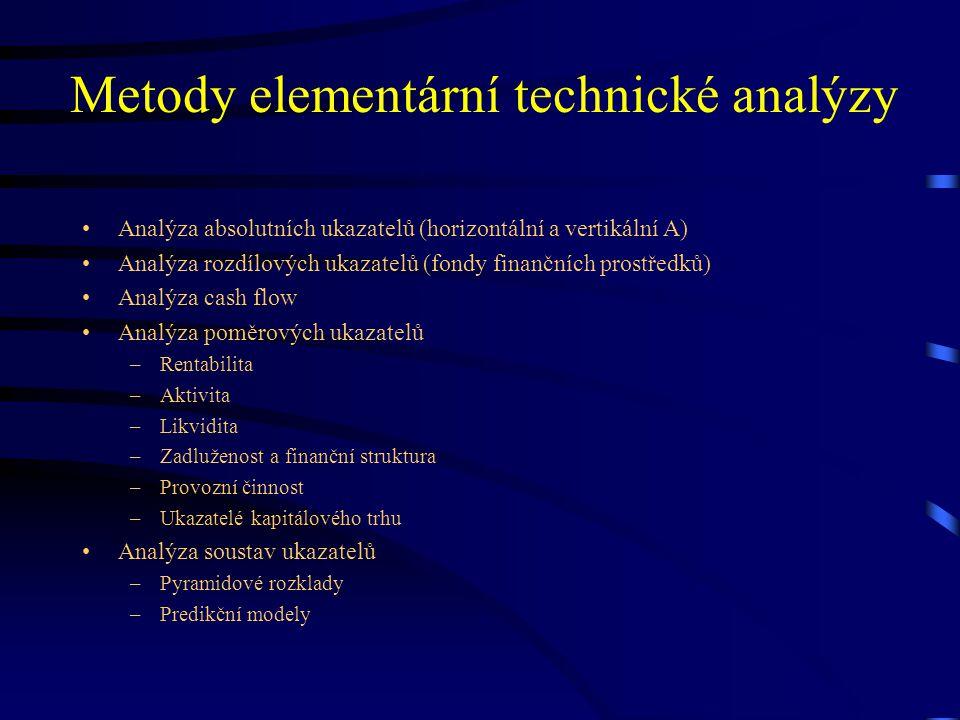 Metody elementární technické analýzy