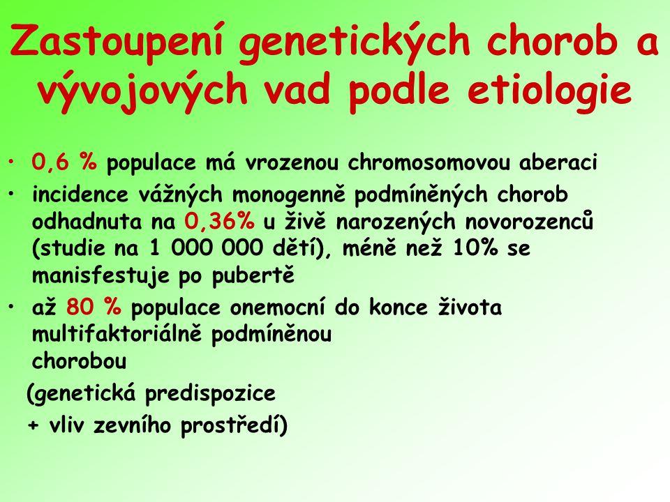 Zastoupení genetických chorob a vývojových vad podle etiologie