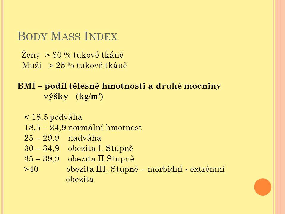 Body Mass Index Muži > 25 % tukové tkáně