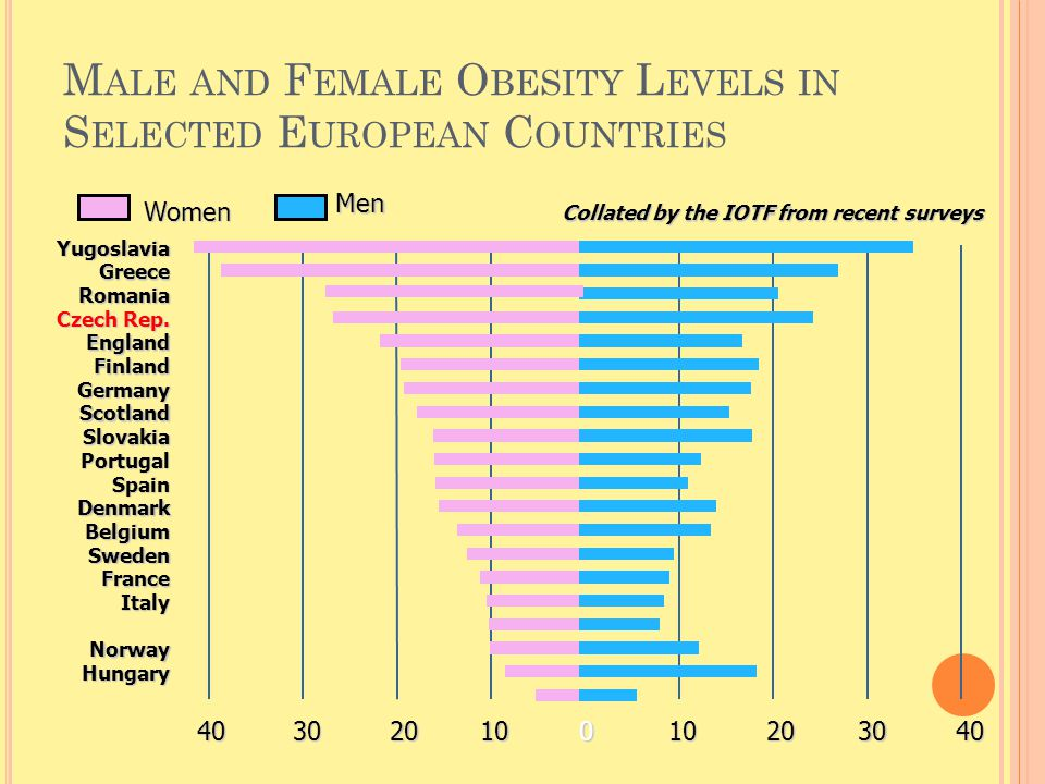 Male and Female Obesity Levels in Selected European Countries