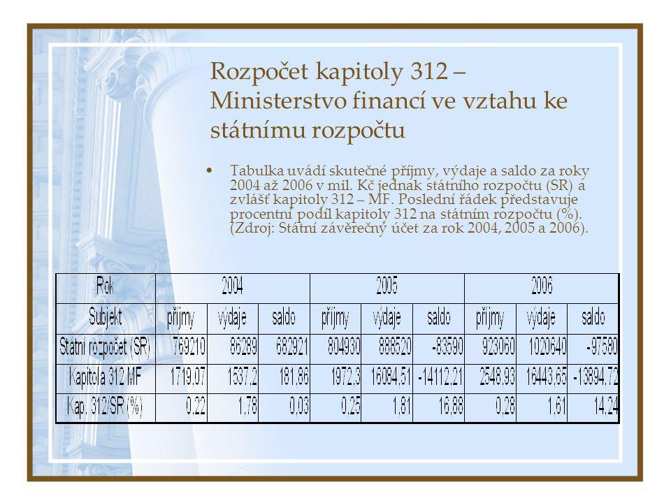 Rozpočet kapitoly 312 – Ministerstvo financí ve vztahu ke státnímu rozpočtu