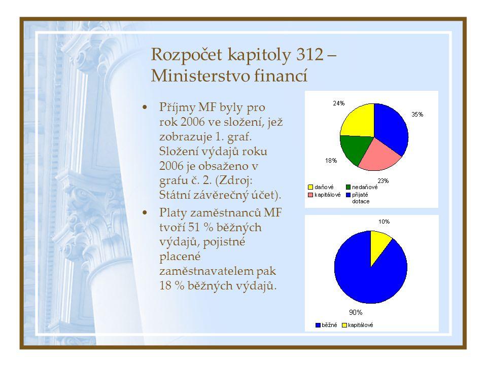Rozpočet kapitoly 312 – Ministerstvo financí