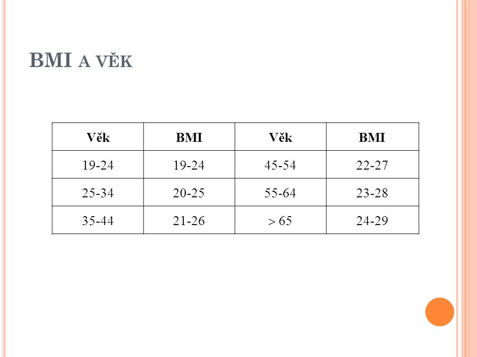 BMI a věk Věk BMI 19-24 45-54 22-27 25-34 20-25 55-64 23-28 35-44