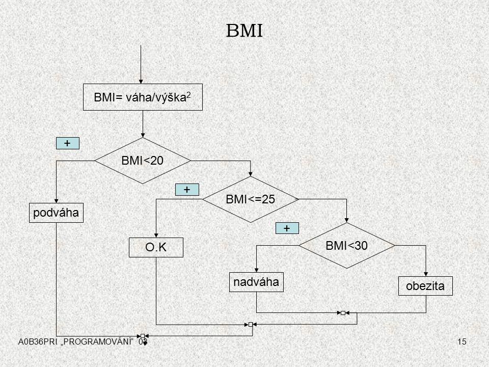 BMI BMI= váha/výška2 + BMI<20 + BMI<=25 podváha + BMI<30 O.K